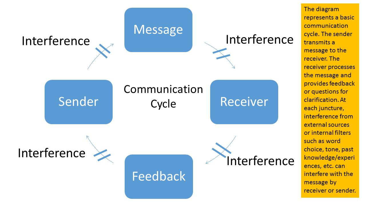 Process of communication diagram 28 images effective process of communication diagram communication model diagram sender receiver choice image ccuart Gallery