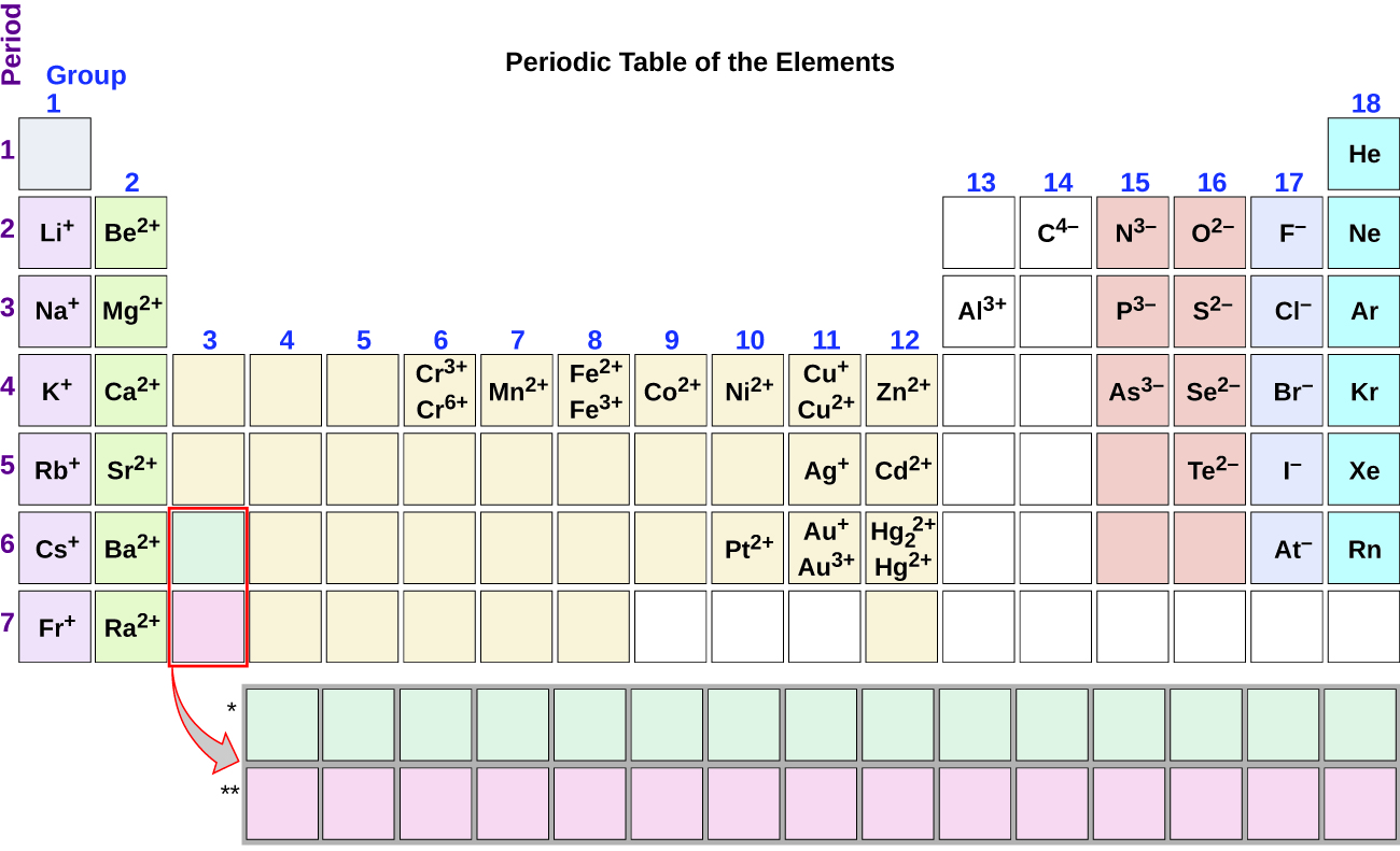 Explain i naming compounds 2 uths demo course this is an image of the periodic table with the oxidation states of some elements listed gamestrikefo Image collections